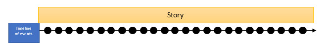Diagram: A timeline that includes every moment as a plot event