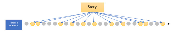 Diagram: A timeline that includes only select moments as plot events
