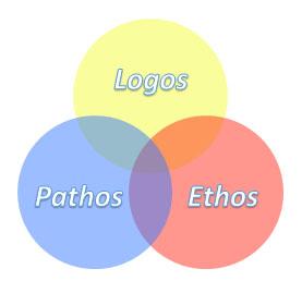 Diagram: a three-circle Venn diagram of logos, pathos, and ethos