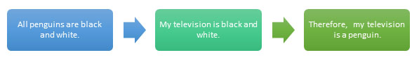 All penguins are black and white. My television is black and white. Therefore, my television is a penguin.