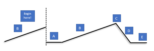 Diagram: Freytag's pyramid, but demonstrating an in media res sequence