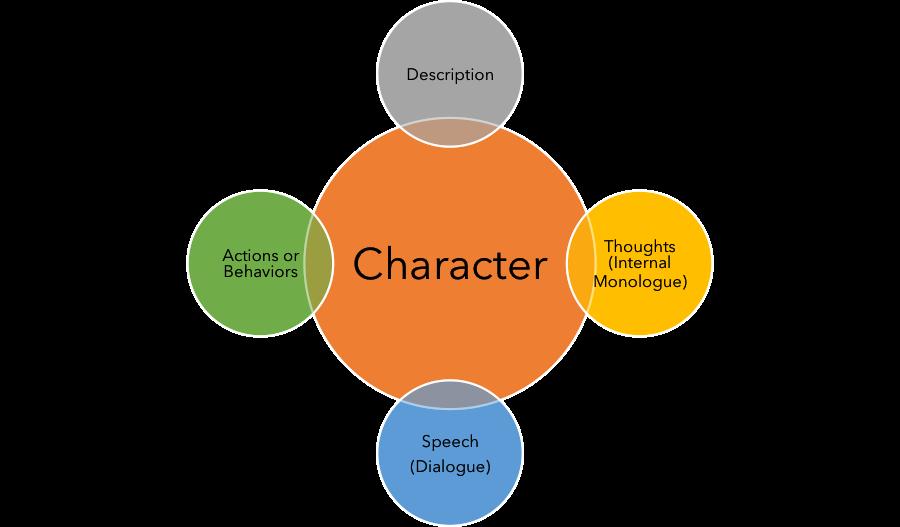 Diagram: Character is built through description, thoughts (internal monologue), speech (dialogue), and actions & behaviors