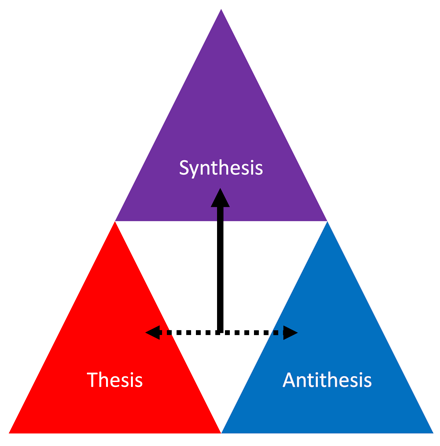 """A triangle showing the combination of """"thesis"""" and """"antithesis"""" to create """"synthesis."""""""