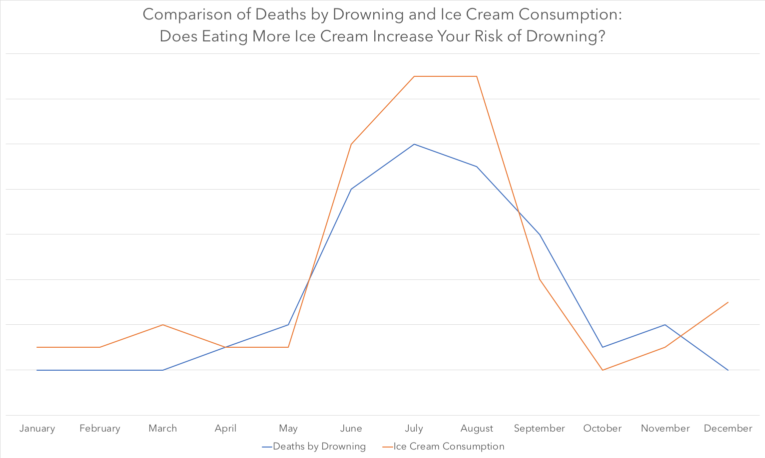"""Graph: """"Comparison of Deaths by Drowning and Ice Cream Consumption: Does Eating More Ice Cream Increase Your Risk of Drowning?"""" Graph demonstrates correlation between the two phenomenona."""