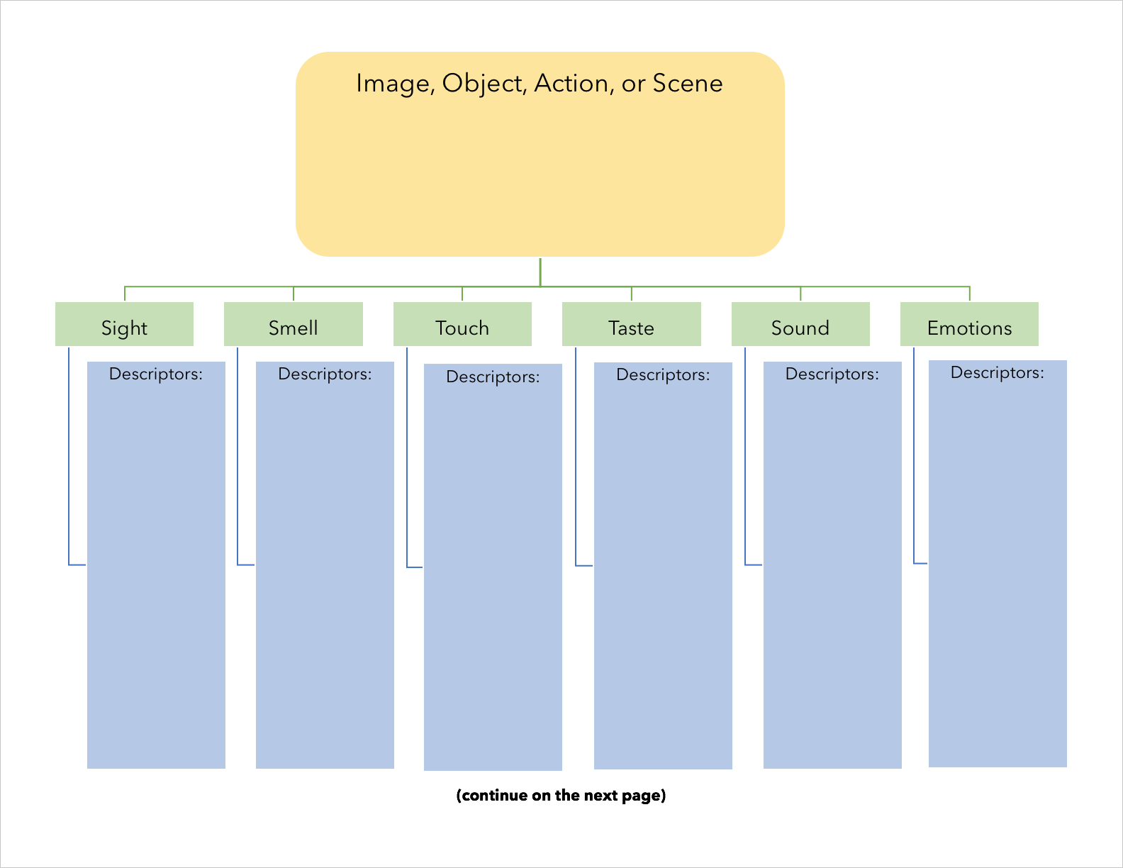 """Blank organizer chart - First page. One bubble says """"Image, Object, Action, or scene"""" and below it are boxes to be filled out with """"descriptors."""" These boxes are titled """"Sight, Smell, Touch, Taste, Sound, and Emotion"""" For more accessible version, contact pdxscholar@pdx.edu."""