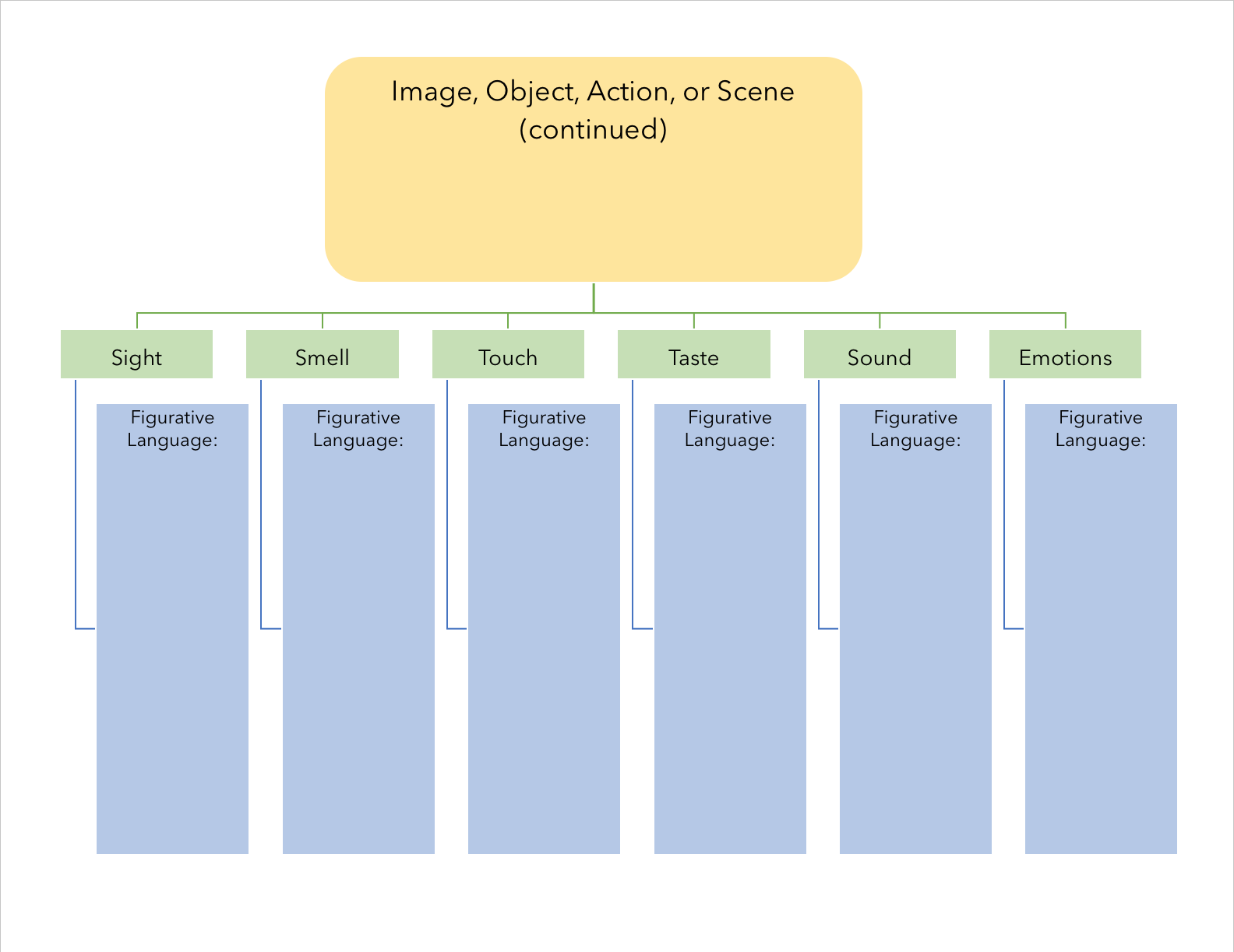 """Blank organizer chart - continued. lank organizer chart - First page. One bubble says """"Image, Object, Action, or scene (continued)"""" and below it are boxes to be filled out with """"figurative language."""" These boxes are titled """"Sight, Smell, Touch, Taste, Sound, and Emotion"""" For more accessible version, contact pdxscholar@pdx.edu. For accessible version, contact pdxscholar@pdx.edu."""