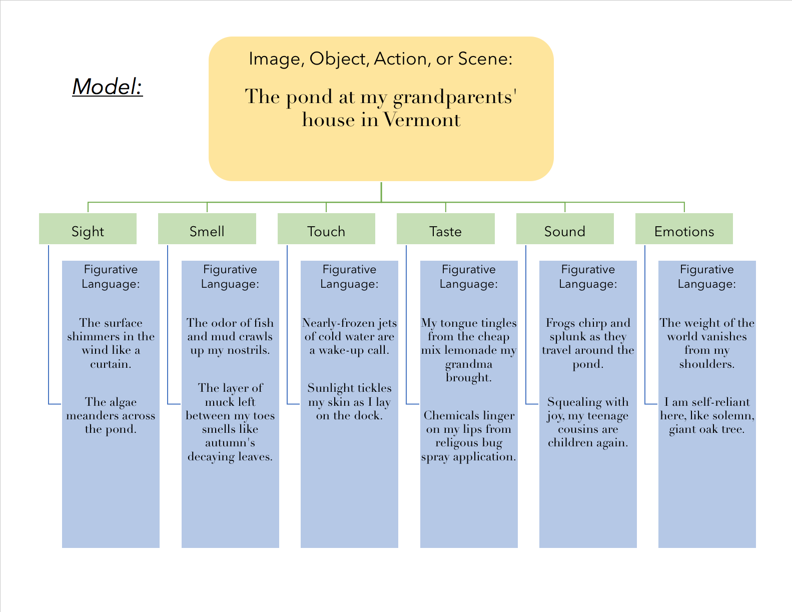 Example of model organizer chart with the first page filled out. For accessible version contact pdxscholar@pdx.edu.