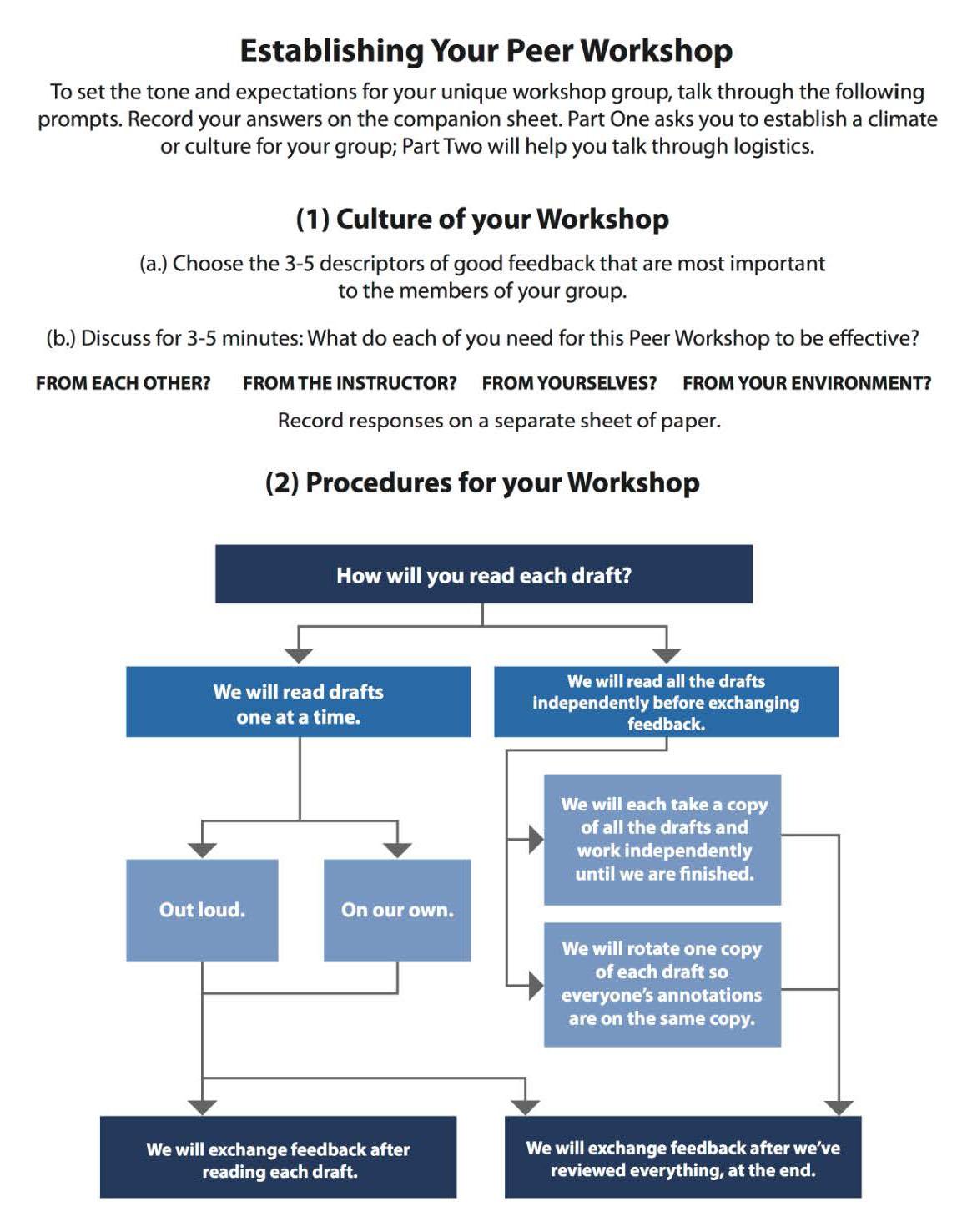 Establishing Your Peer Workshop worksheet. For accessible version, contact pdxscholar@pdx.edu.