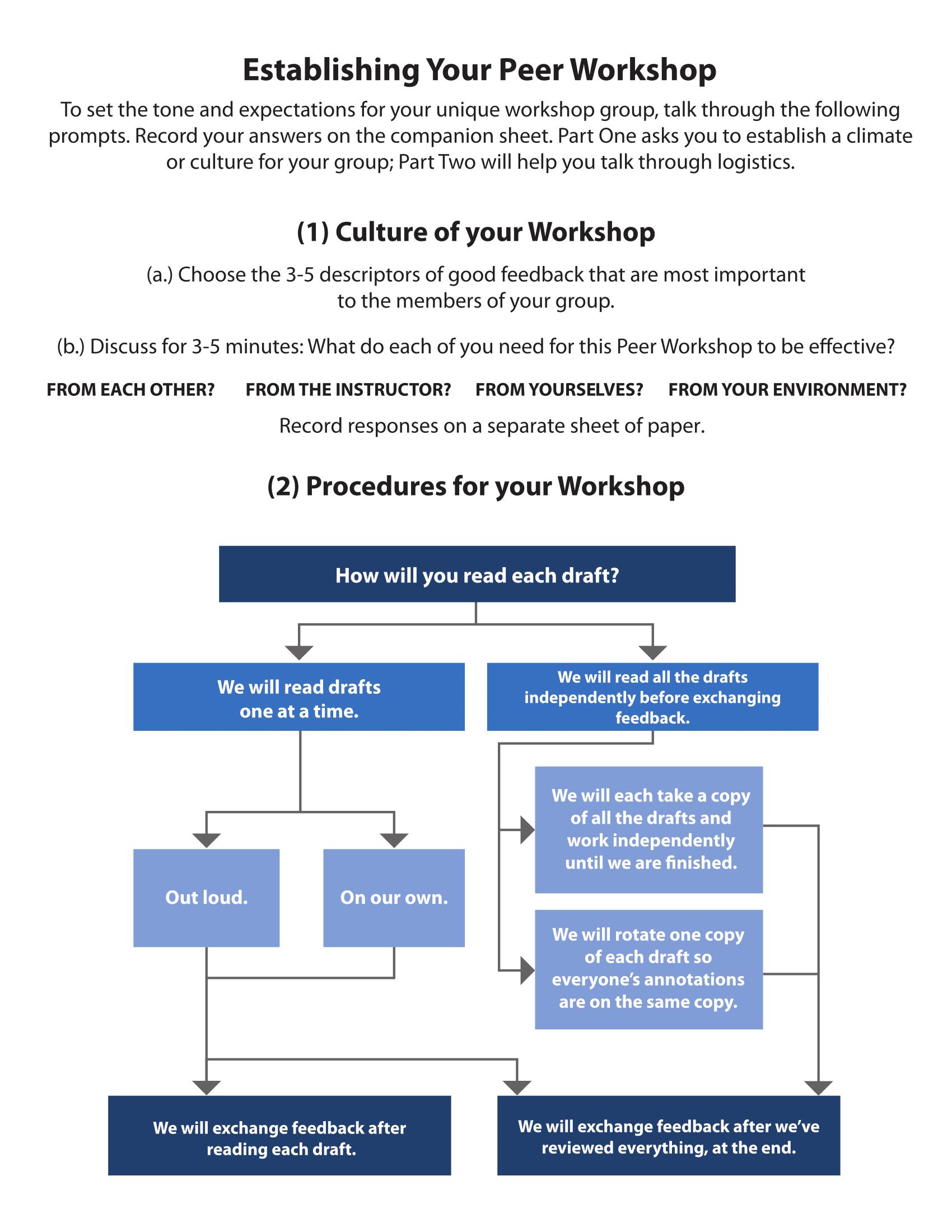 Thumbnail of Establishing Your Peer Workshop flowchart. For accessible version, contact pdxscholar@pdx.edu.