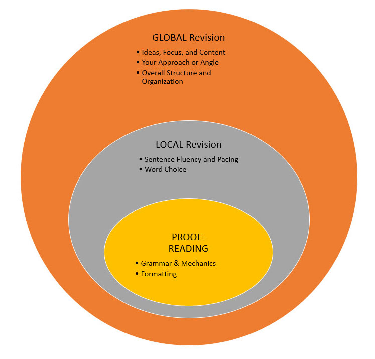 Stacked venn diagram illustrating the overlapping relationship between proof-reading, local revision, and global revision.