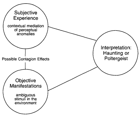 Figure in shape of a triangle. The circle on the top left has Subjective Experience - contextual mediation of perceptual anomalies line going down to a circle directly below, in the middle of the line is the text Possible Contagion Effects. The circle below includes the text Objective Manifestations - ambiguous stimuli in the environment. Line going to right with the third circle with the text Interpretation: Haunting or Poltergeist. Line going back to the first circle to complete the triangle