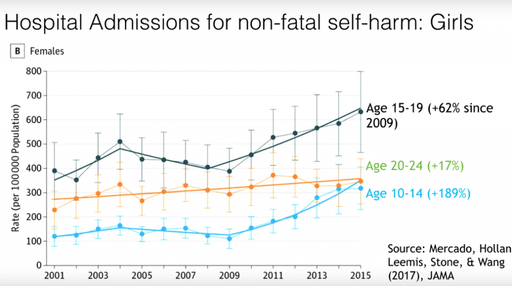 Graph showing increase in self harm