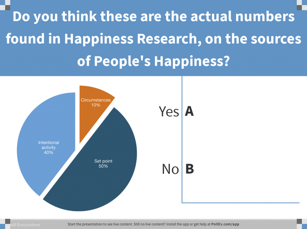 Pie Chart of Happiness
