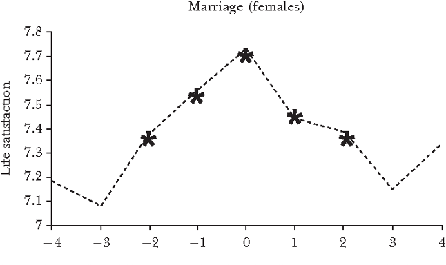 After Marriage People Return to a Baseline or Set Point of Happiness after 3 or 4 Years